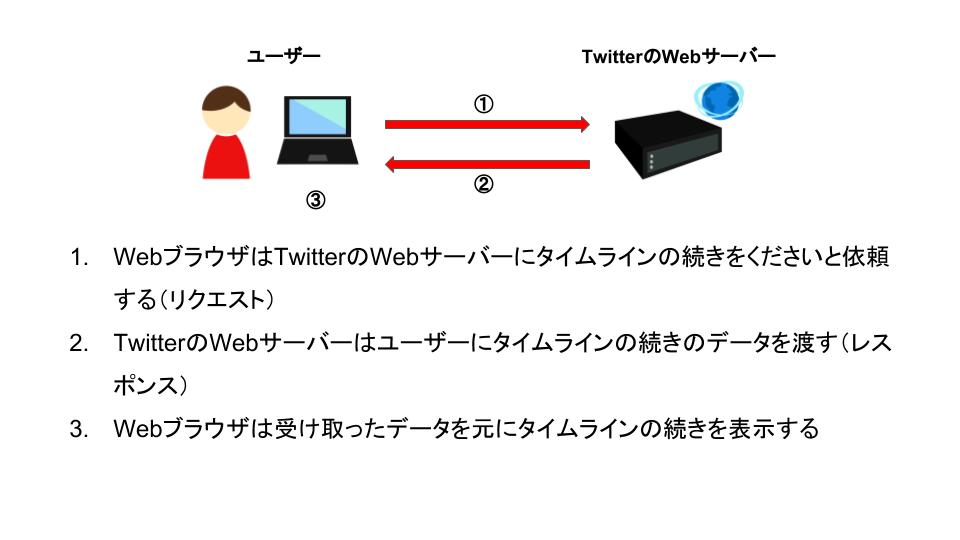 WebブラウザとWebサーバーのやりとりの流れ