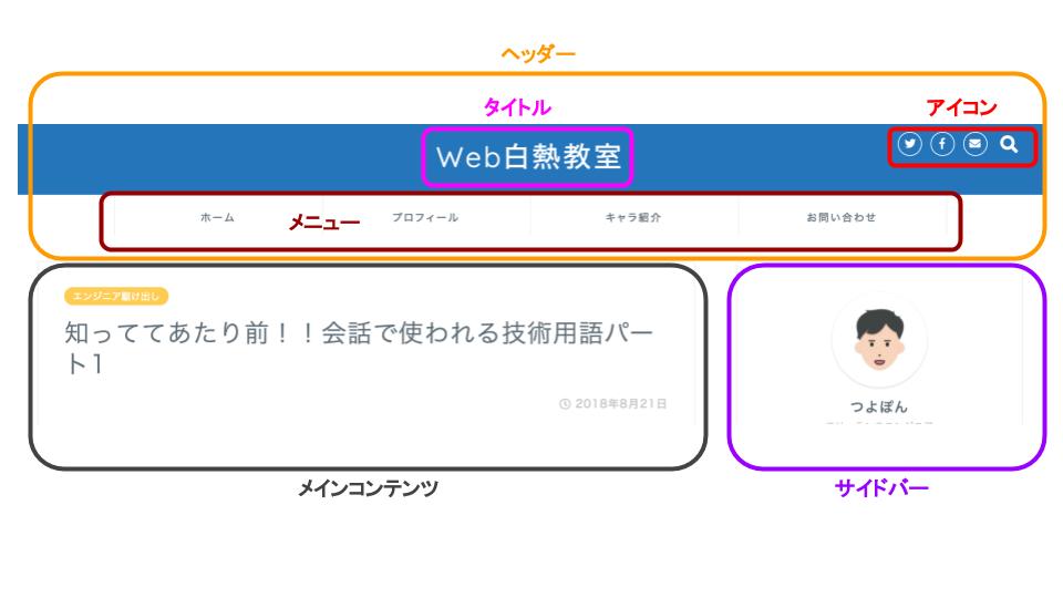Webページ構造