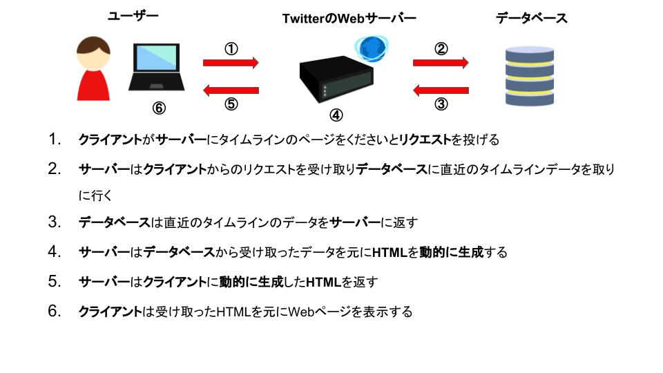 サーバーでHTMLを動的に生成する流れ