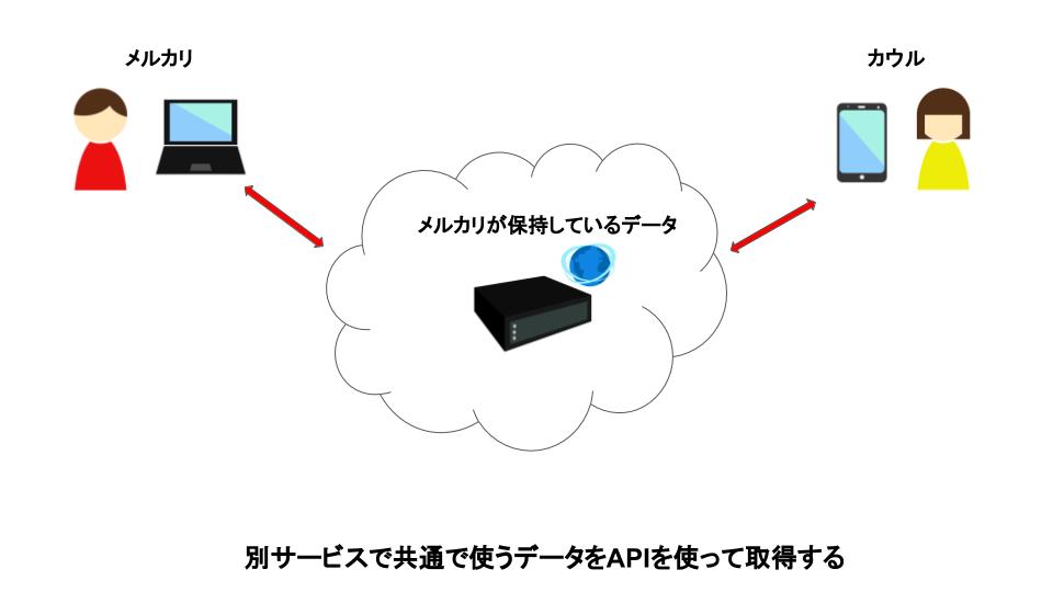API経由で別サービスで共通で使うデータを取得する