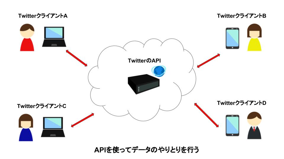 APIを使ったデータのやりとり