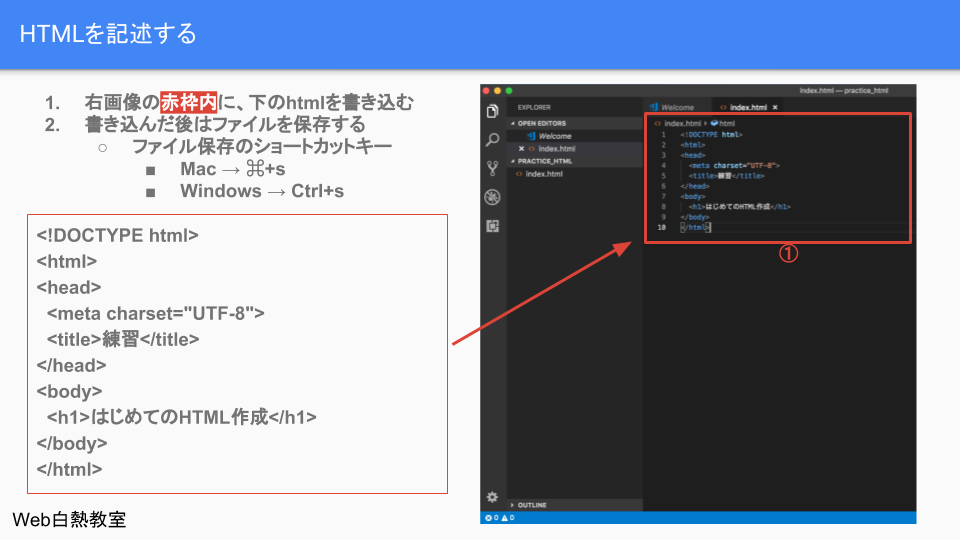 htmlを記述する