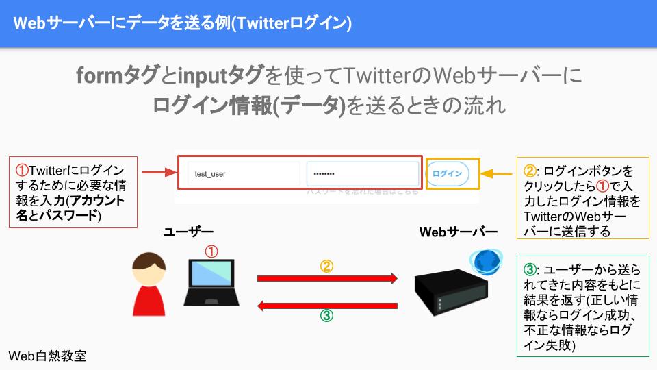 ログイン時のユーザーとサーバーのデータのやりとりの流れ