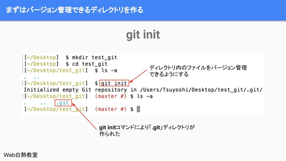 git initを行い「.git」ディレクトが作られる