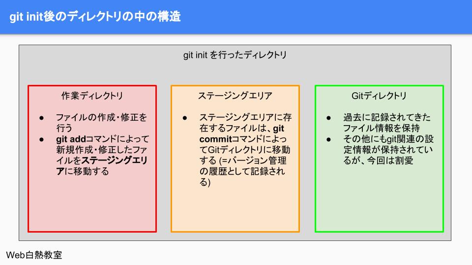 git init後の作られる3つの環境