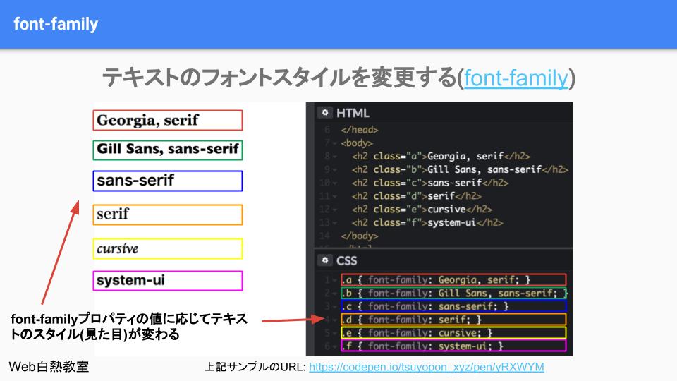 CSSのfont-familyを使ってフォントスタイルを変更するサンプル
