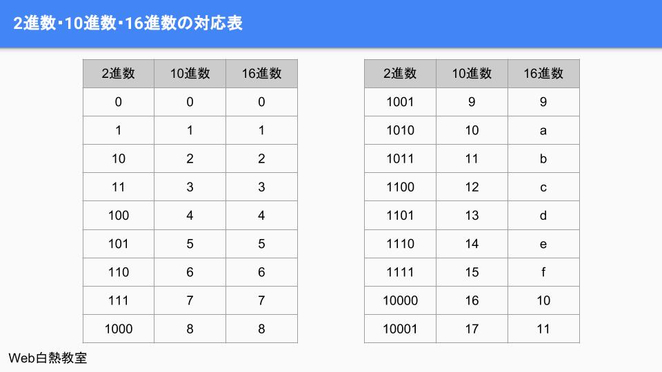16進数対応表