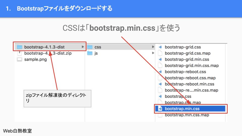 bootstrap.min.cssを使う