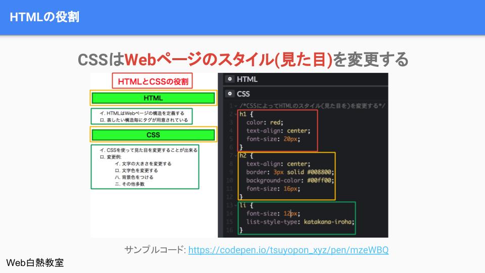 CSSの役割