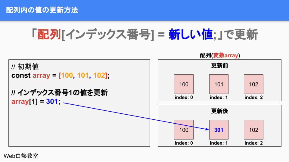 配列内の特定の値を更新する方法