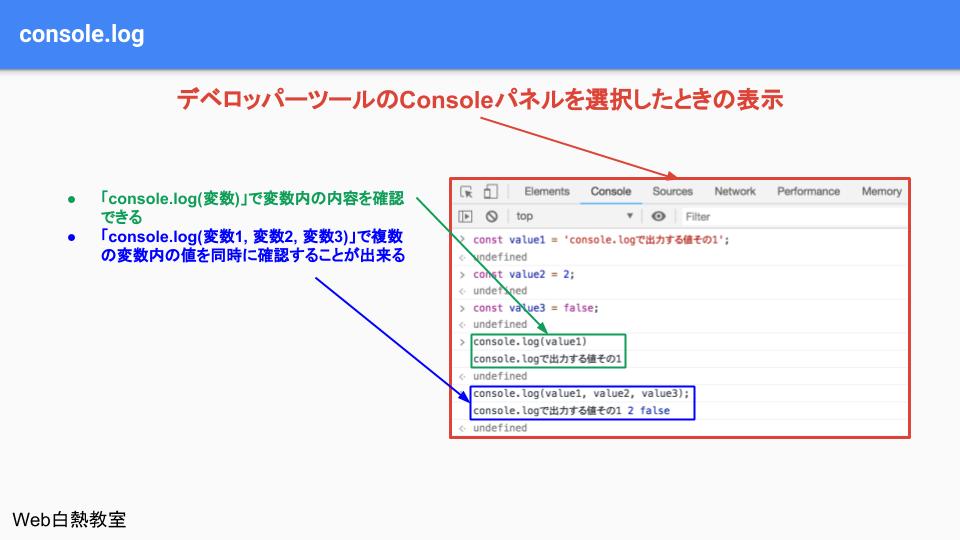 console.logを使って変数の中身を確認するサンプル