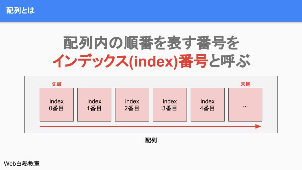 配列の順番のことをインデックス(index)番号という