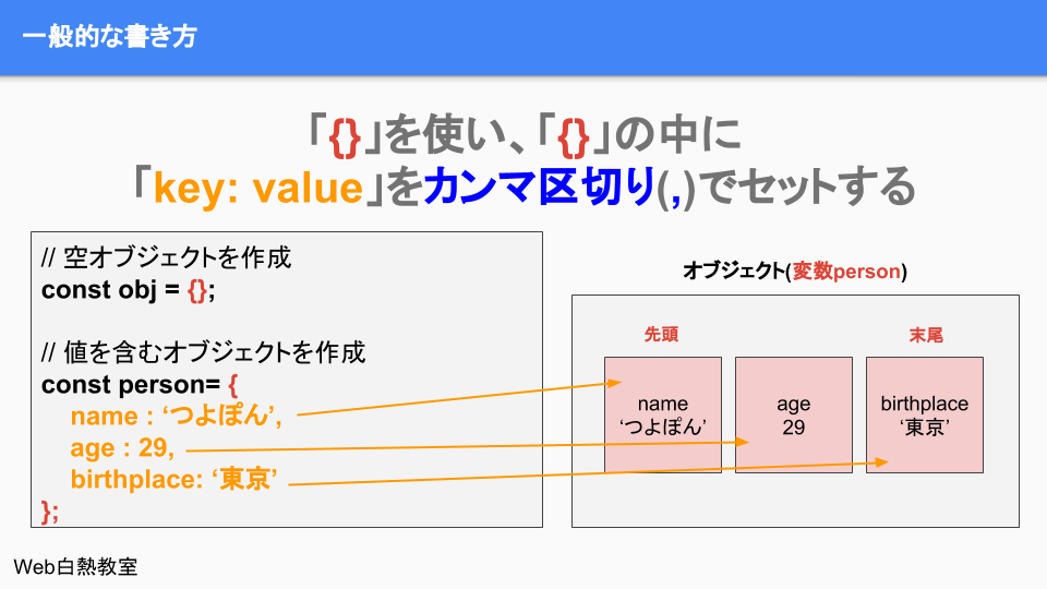 「{}」の中に「key: value」の形式で値をセットする