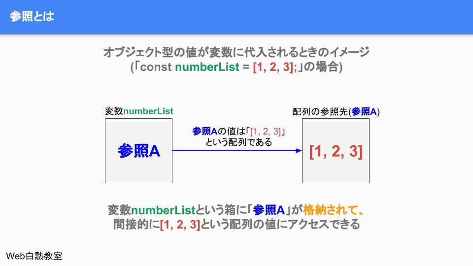 オブジェクト型の値が変数に保存されている時のイメージ
