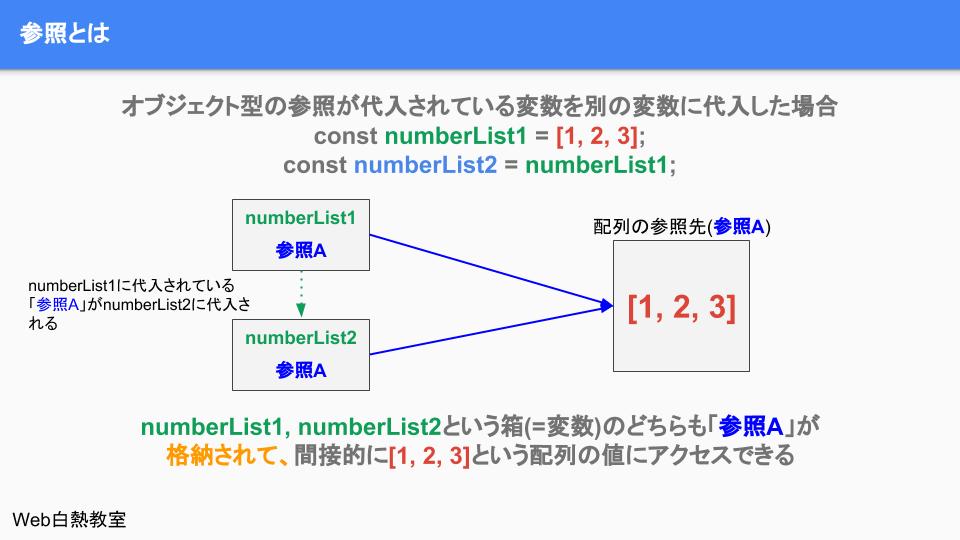 参照を保持する変数を別に変数に代入したときのイメージ(参照の共有)