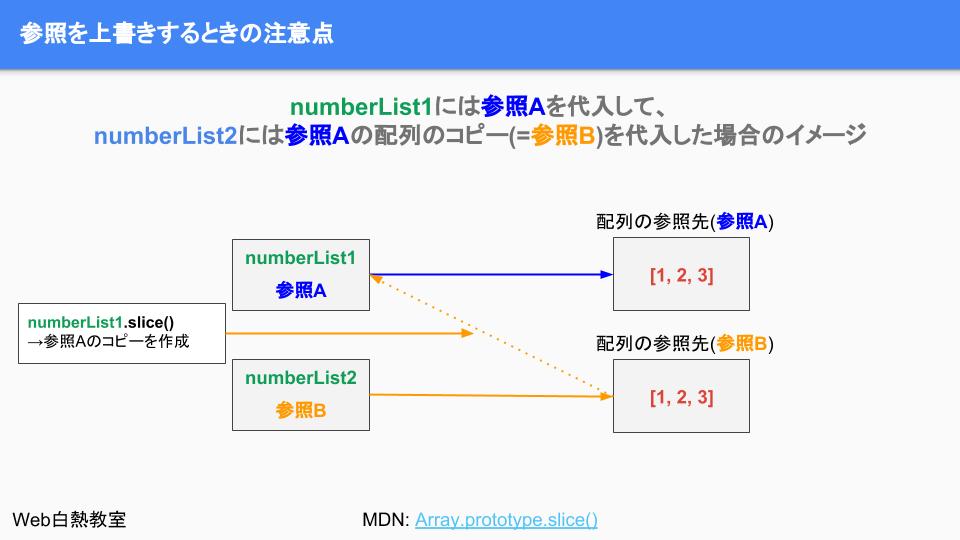 参照先のコピーを渡して、それぞれ独立した参照を持つ変数にする