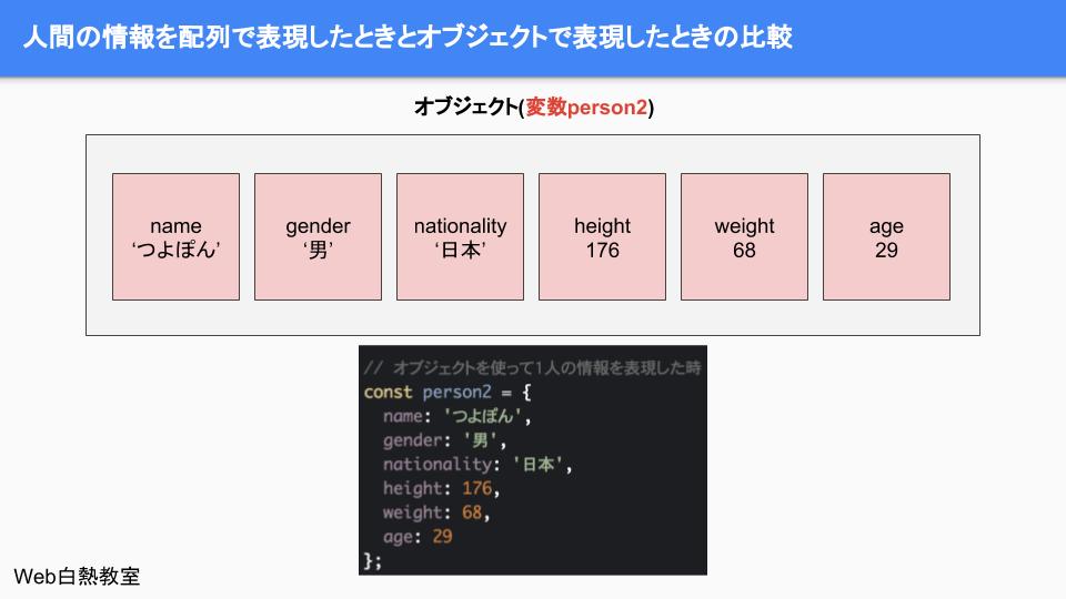 サンプルコードのオブジェクトを図解したもの