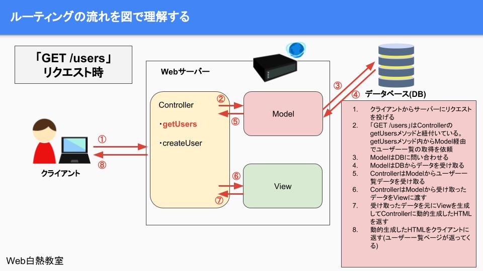 「GET /users」のクライアント・サーバーの処理の流れ