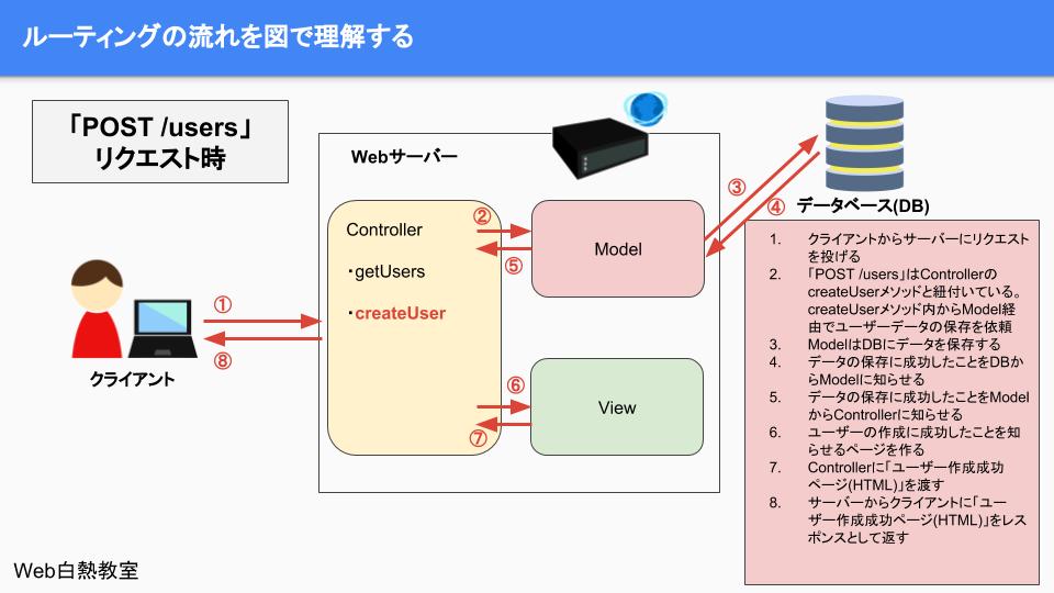 「POST /users」のクライアント・サーバーの処理の流れ