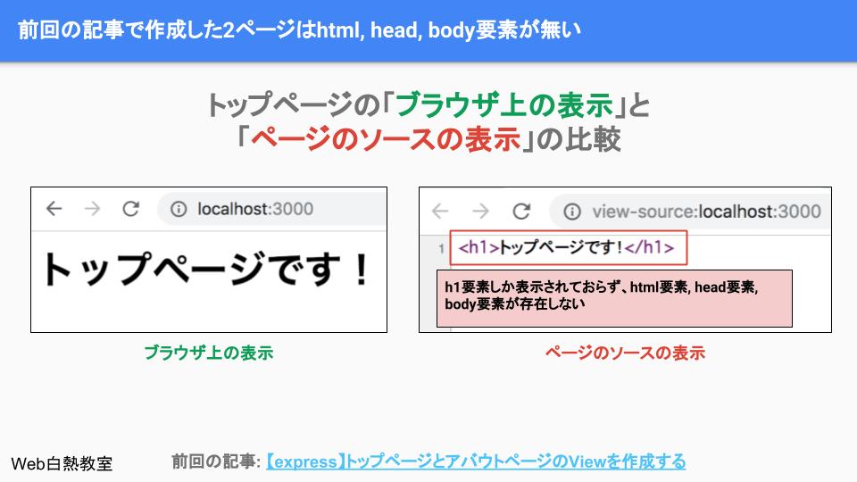 前回作成したWebページはh1要素しかない