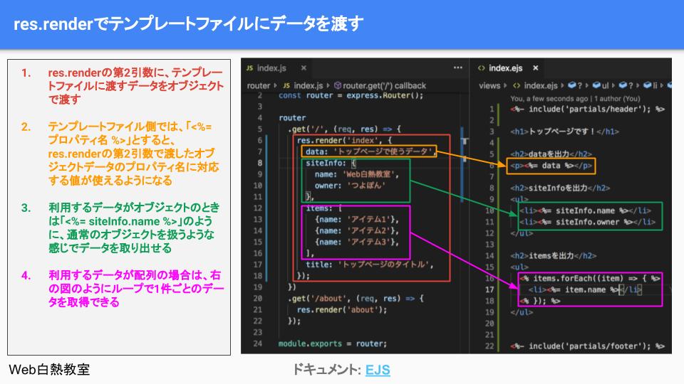 res.renderでテンプレートファイルに渡したいデータをセットしている様子