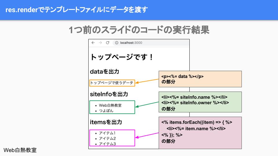 テンプレートファイルにセットしたデータをブラウザで確認した様子